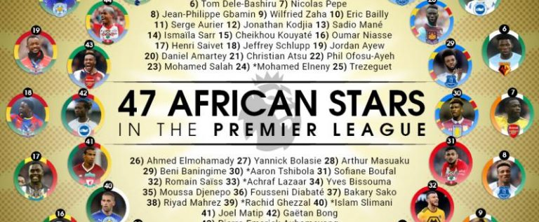 47 African players in the English Premier League This Season