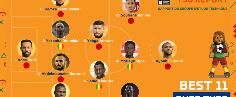 Morocco Players Dominate 2021 CHAN Best XI